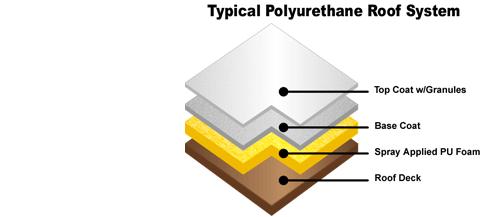 Foam Roof layers 2